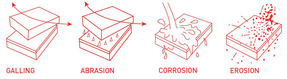 Galling, Abrasion, Corrosion, and Erosion